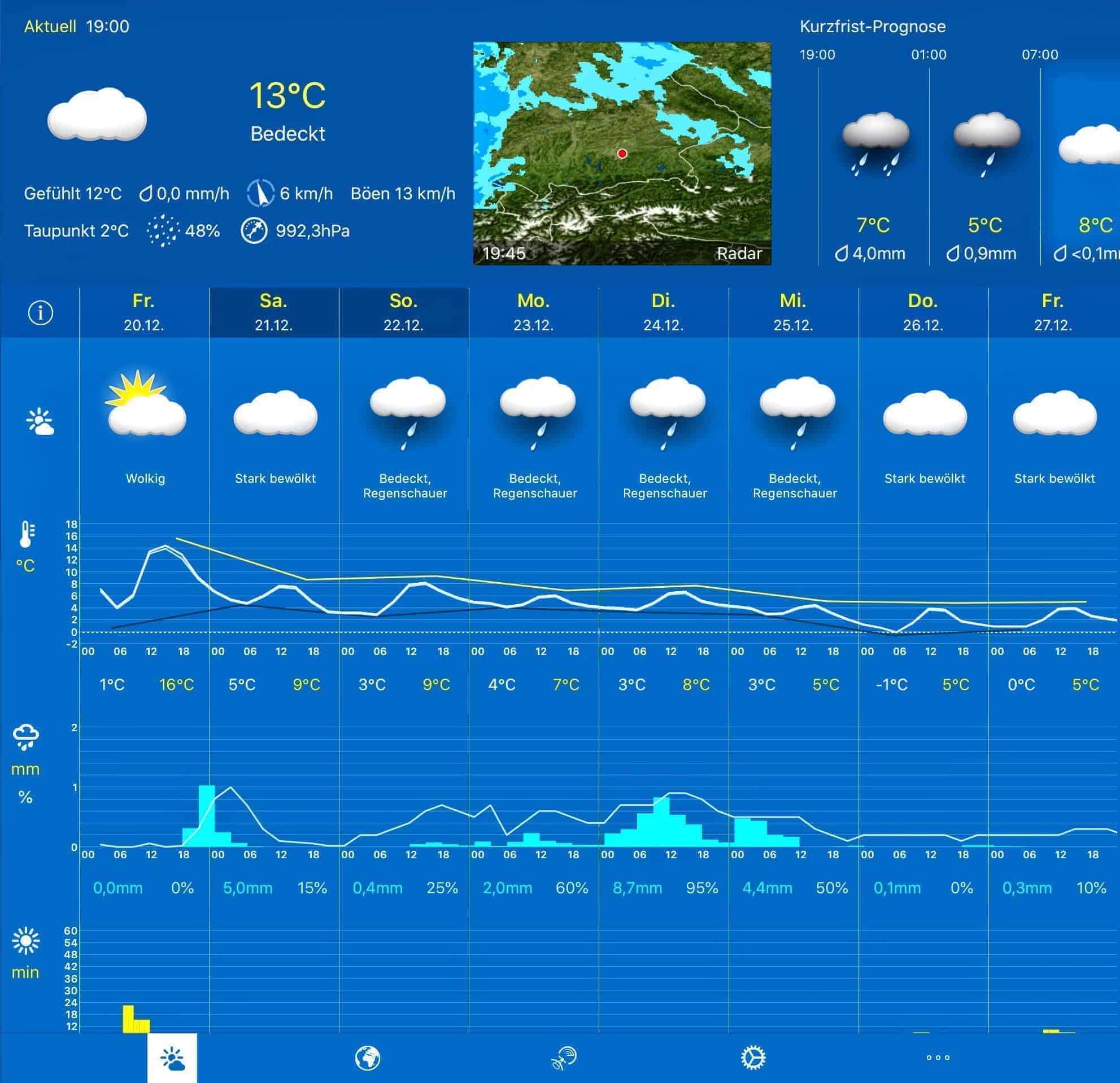 Verlässlichkeit von Wettervorhersagen 1